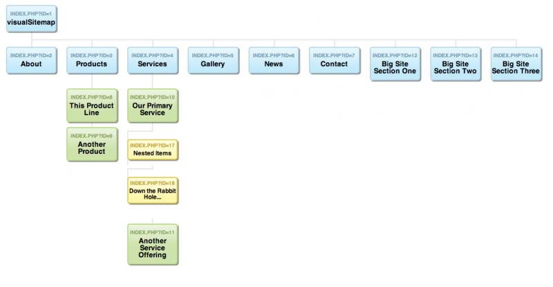 MODX Visual Sitemap Generator